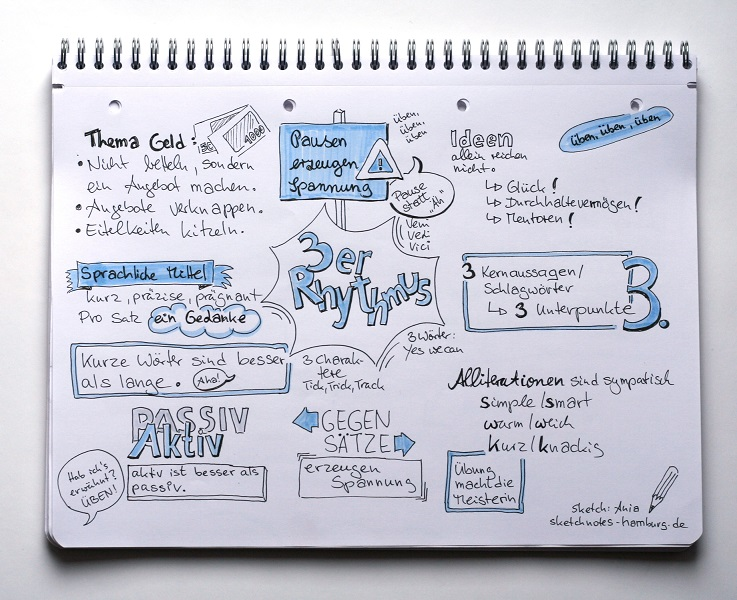 Sketchnote Pitch Message Map 3