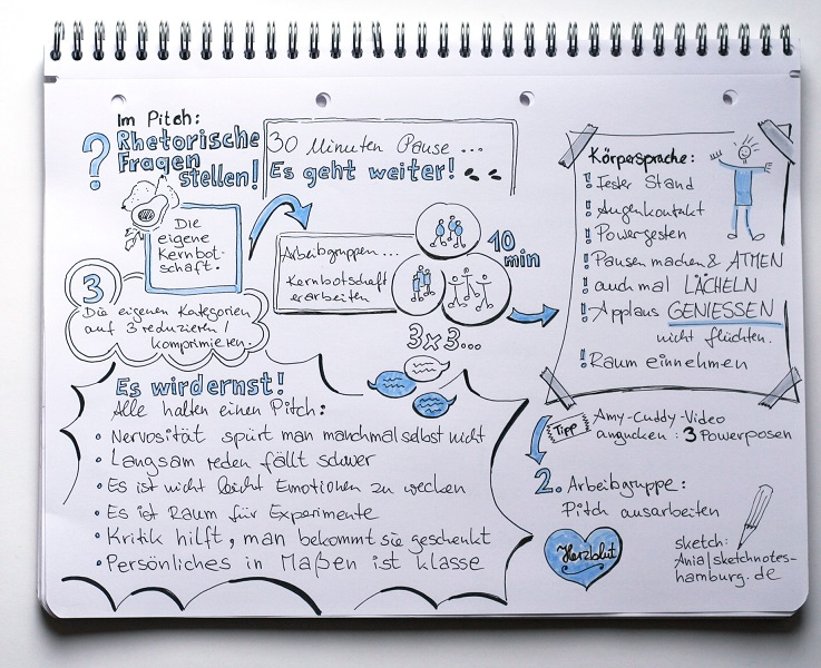 Sketchnote Pitch Message Map 4